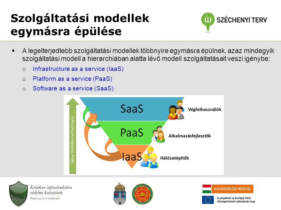 Szolgáltatási modellek egymásra épülése