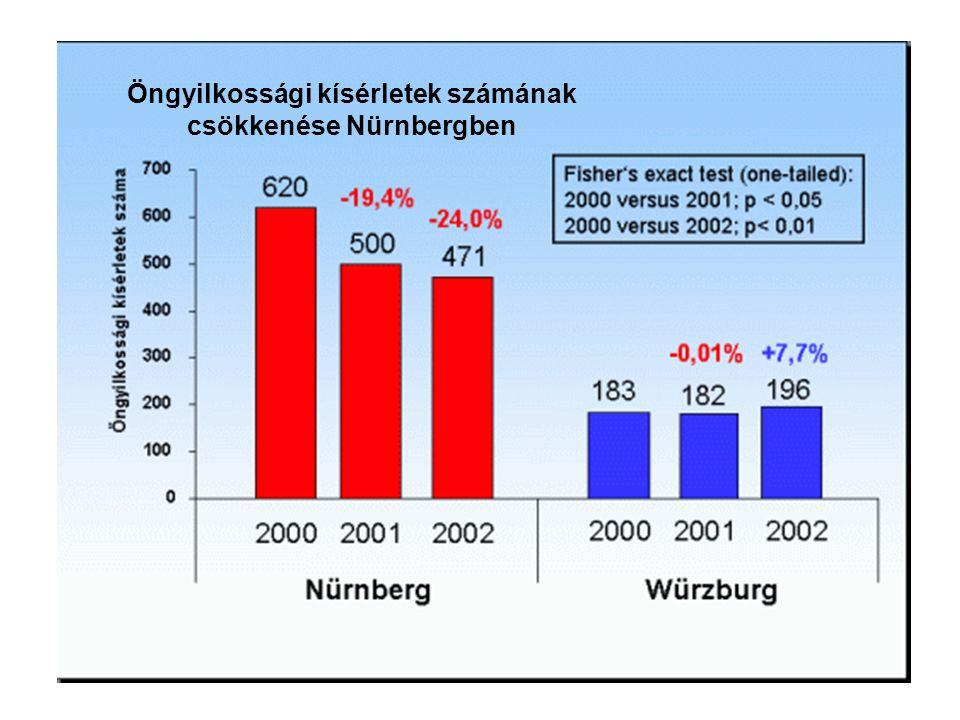 Öngyilkossági kísérletek számának csökkenése Nürnbergben
