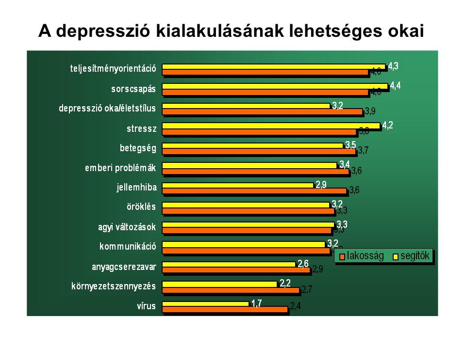 A depresszió kialakulásának lehetséges okai