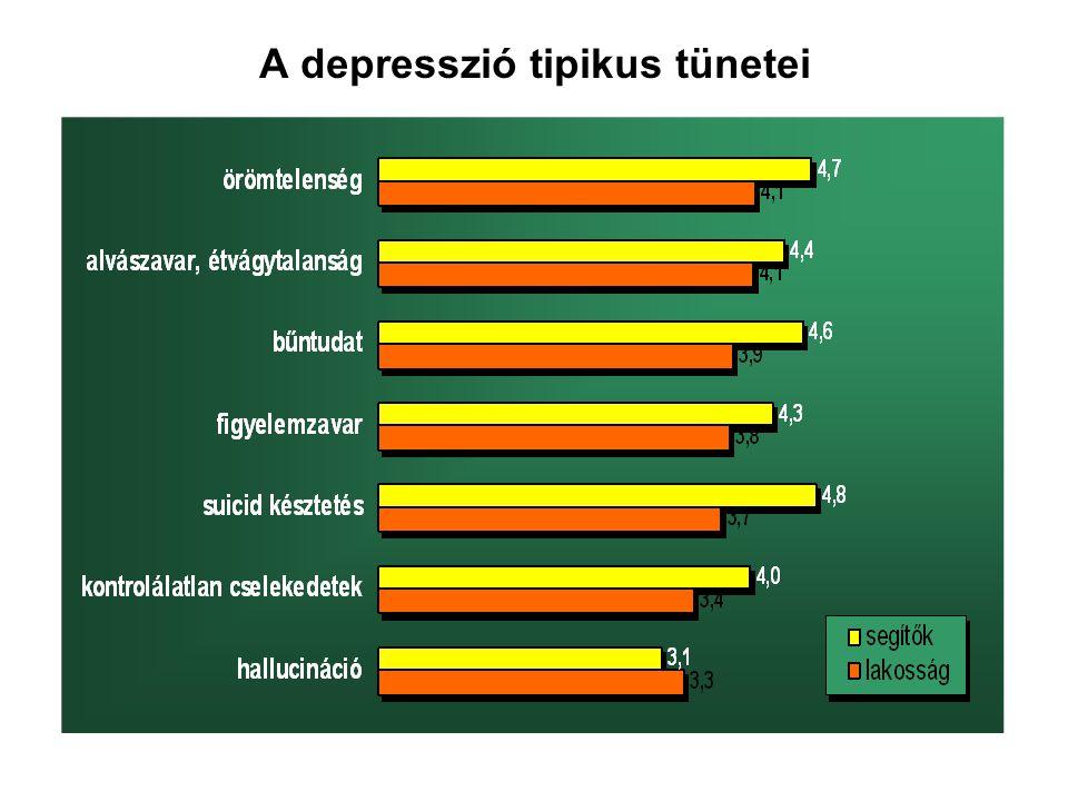 A depresszió tipikus tünetei