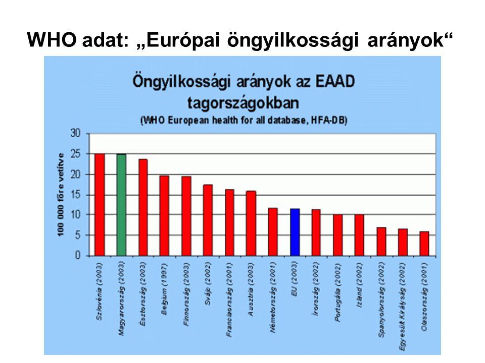 """WHO adat: """"Európai öngyilkossági arányok"""