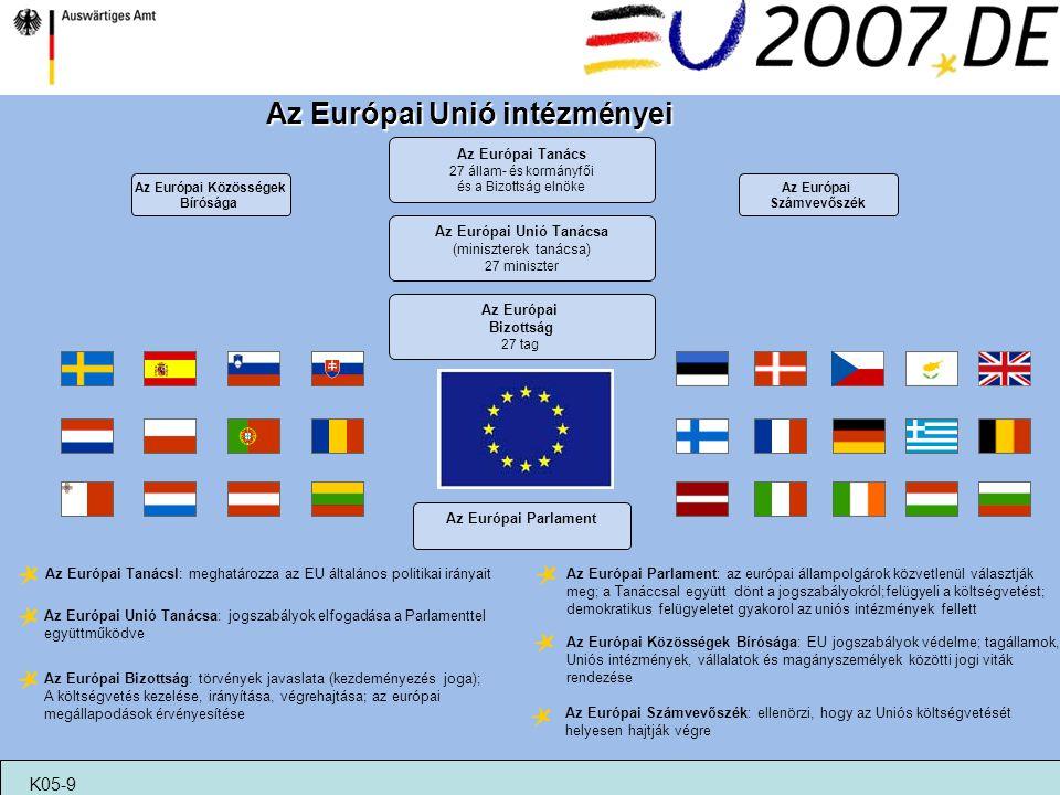 Az Európai Unió Tanácsa (miniszterek tanácsa)