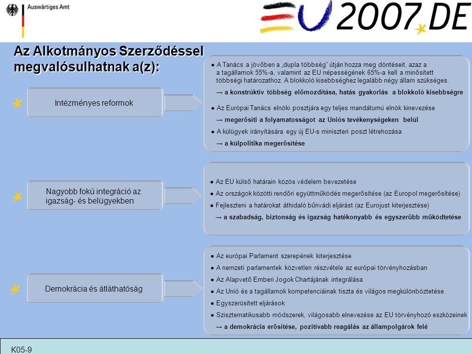 Az Alkotmányos Szerződéssel megvalósulhatnak a(z):