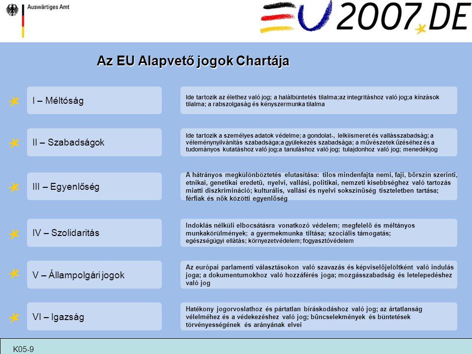 Az EU Alapvető jogok Chartája