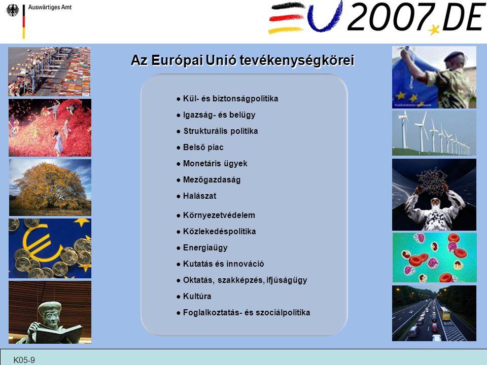 Az Európai Unió tevékenységkörei