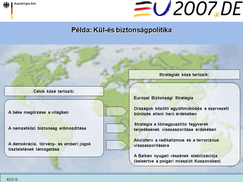 Példa: Kül-és biztonságpolitika Stratégiák közé tartozik: