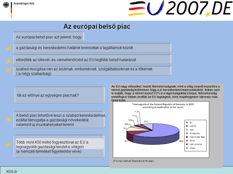 Az európai belső piac Az európai belső piac azt jelenti, hogy: