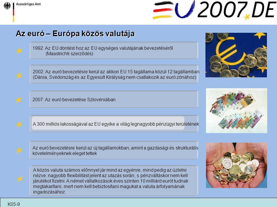 Az euró – Európa közös valutája