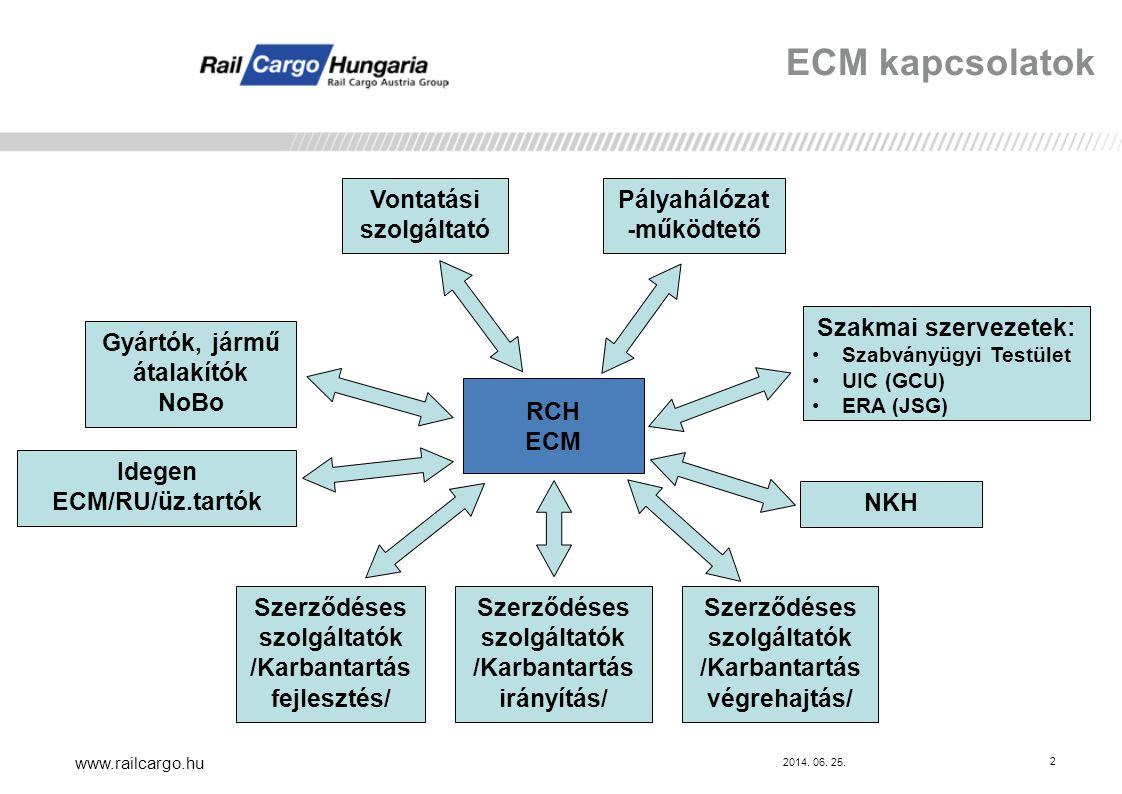 ECM kapcsolatok Vontatási szolgáltató Pályahálózat-működtető