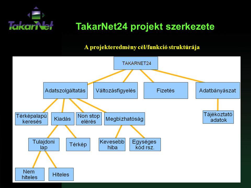 TakarNet24 projekt szerkezete