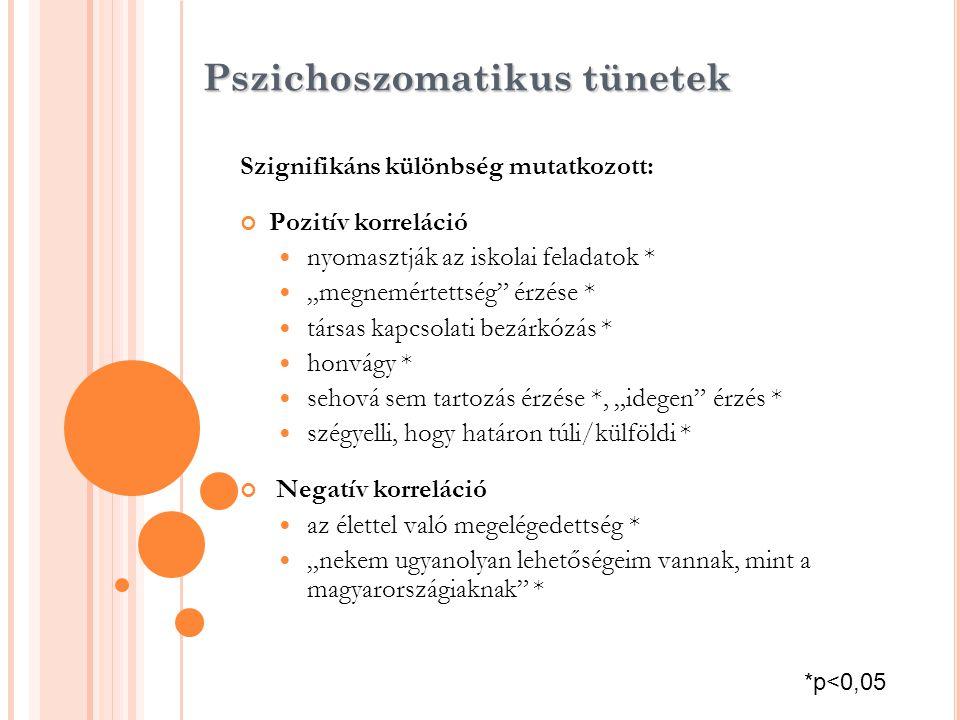 Pszichoszomatikus tünetek