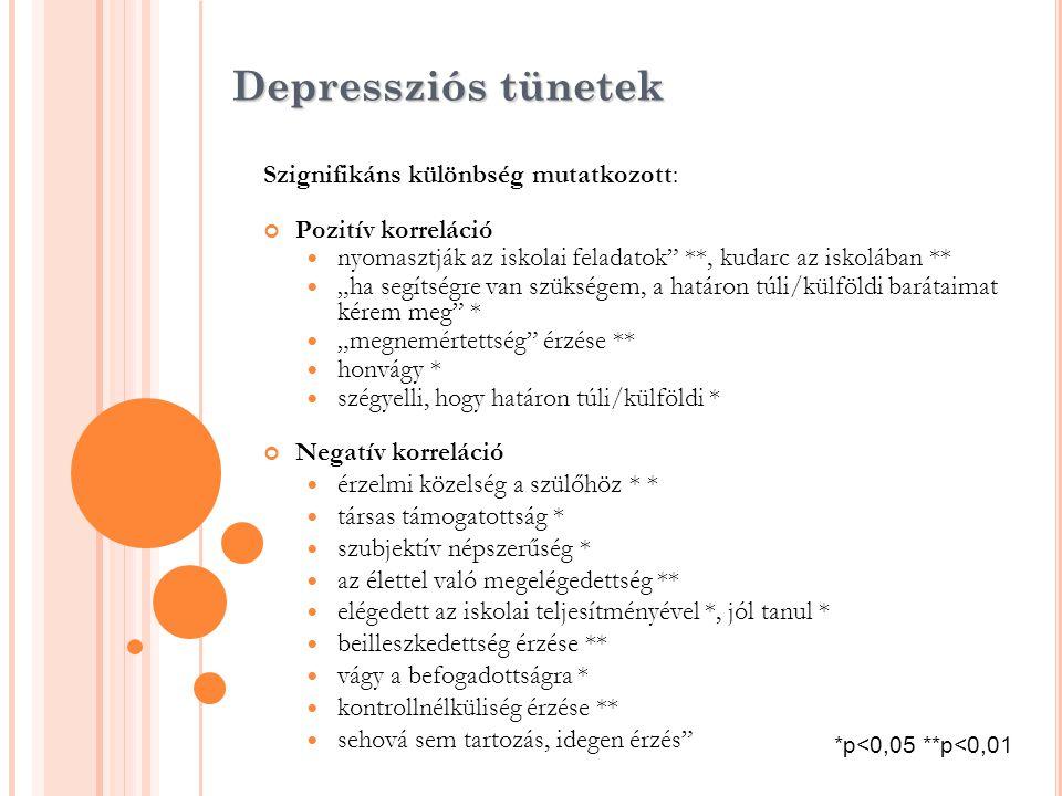 Depressziós tünetek Szignifikáns különbség mutatkozott: