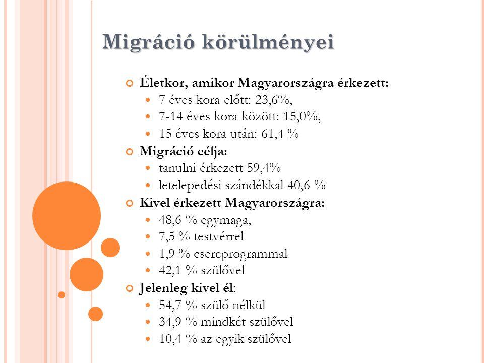 Migráció körülményei Életkor, amikor Magyarországra érkezett: