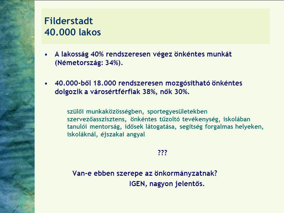 Filderstadt 40.000 lakos A lakosság 40% rendszeresen végez önkéntes munkát (Németország: 34%).