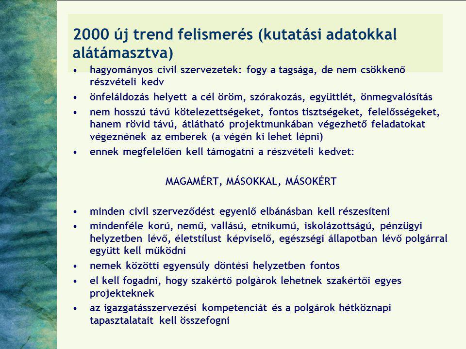 2000 új trend felismerés (kutatási adatokkal alátámasztva)