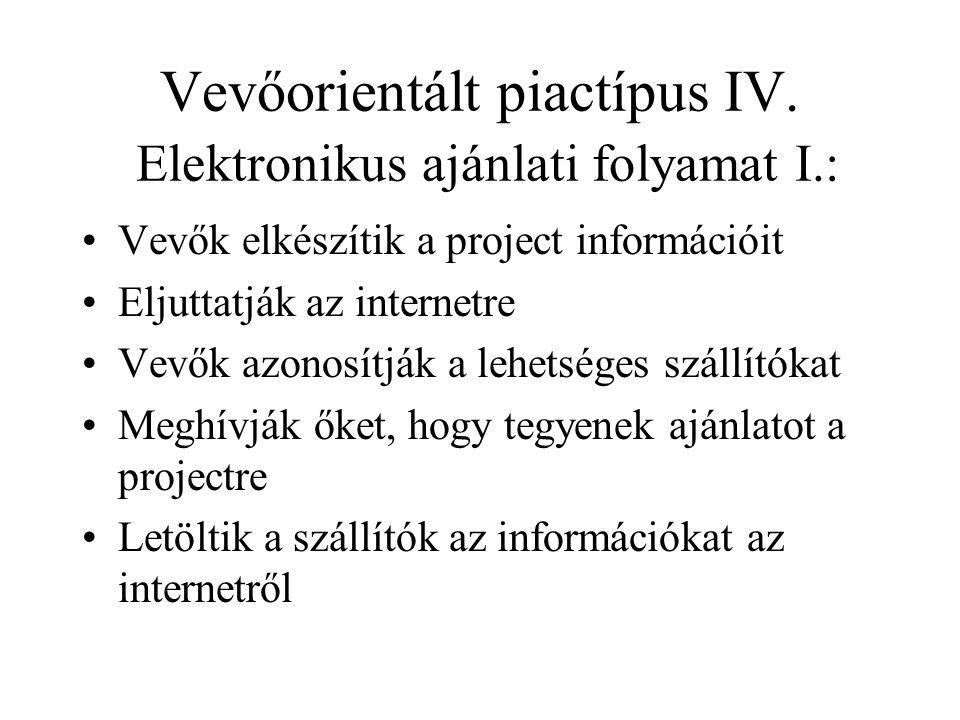 Vevőorientált piactípus IV. Elektronikus ajánlati folyamat I.: