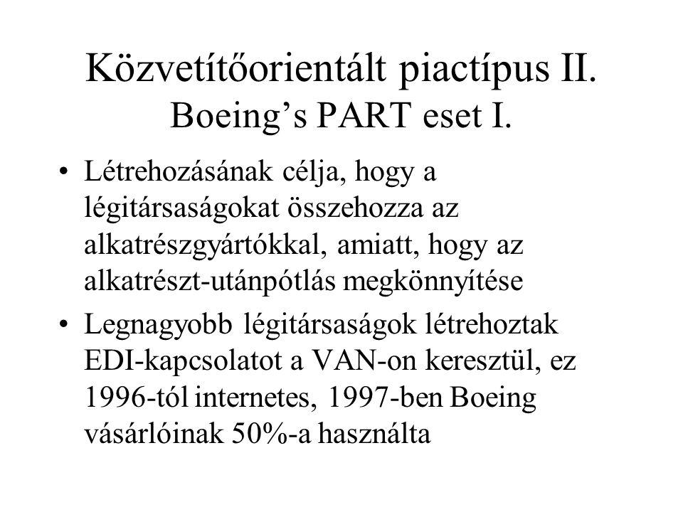 Közvetítőorientált piactípus II. Boeing's PART eset I.