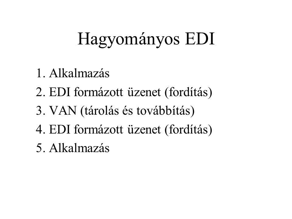 Hagyományos EDI 1. Alkalmazás 2. EDI formázott üzenet (fordítás)