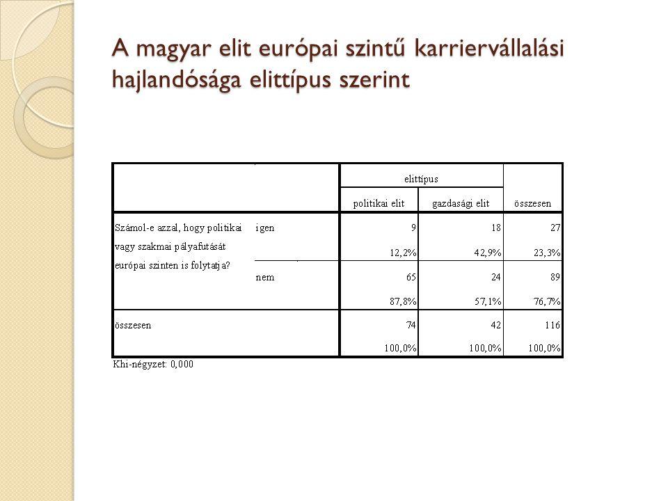 A magyar elit európai szintű karriervállalási hajlandósága elittípus szerint