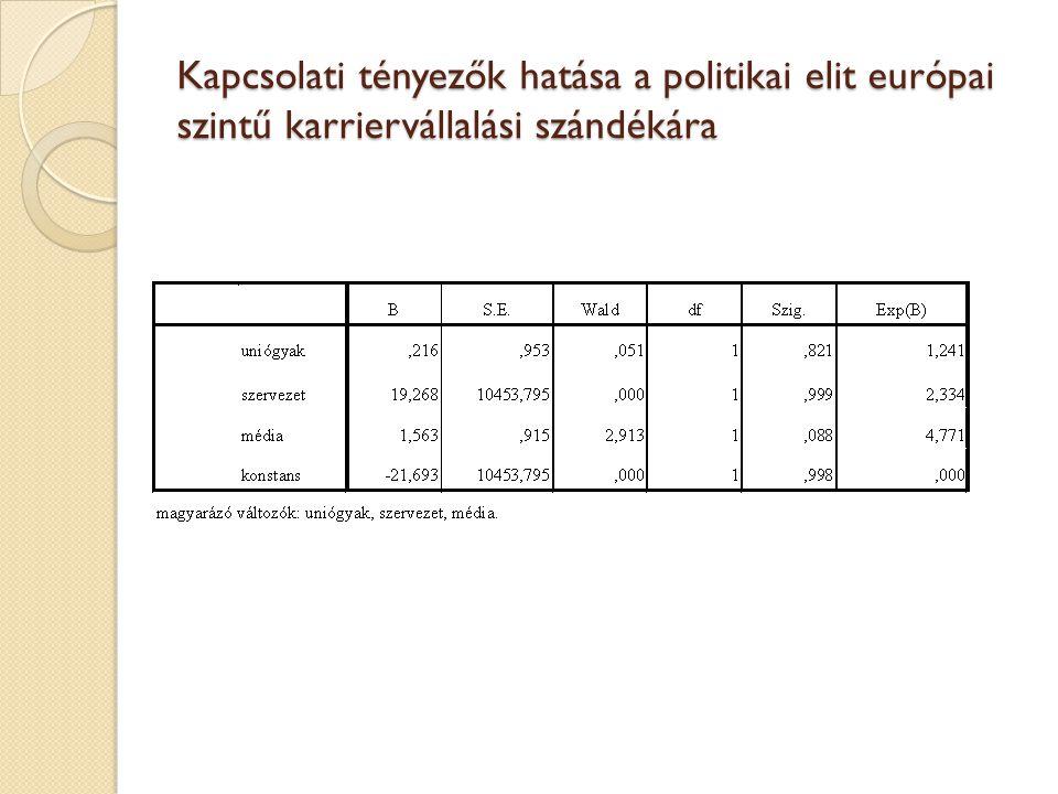 Kapcsolati tényezők hatása a politikai elit európai szintű karriervállalási szándékára