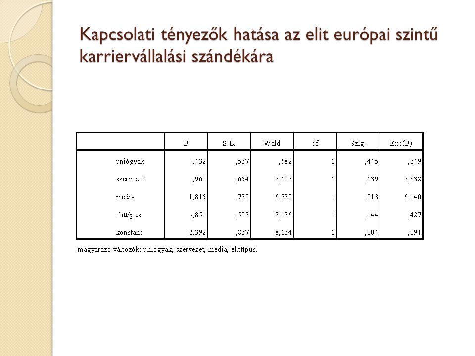 Kapcsolati tényezők hatása az elit európai szintű karriervállalási szándékára