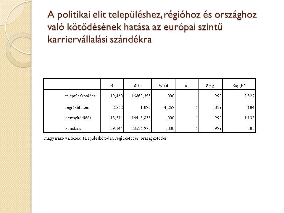 A politikai elit településhez, régióhoz és országhoz való kötődésének hatása az európai szintű karriervállalási szándékra