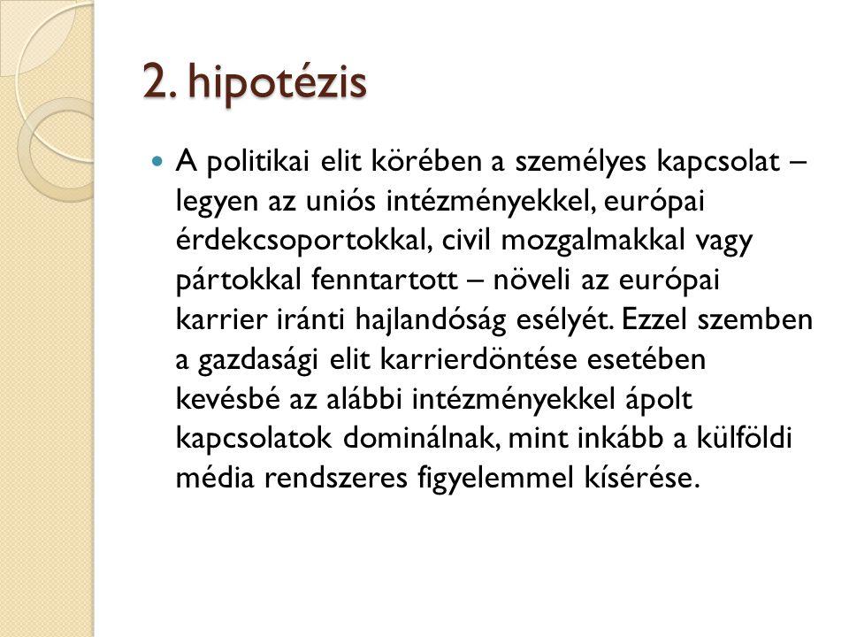 2. hipotézis