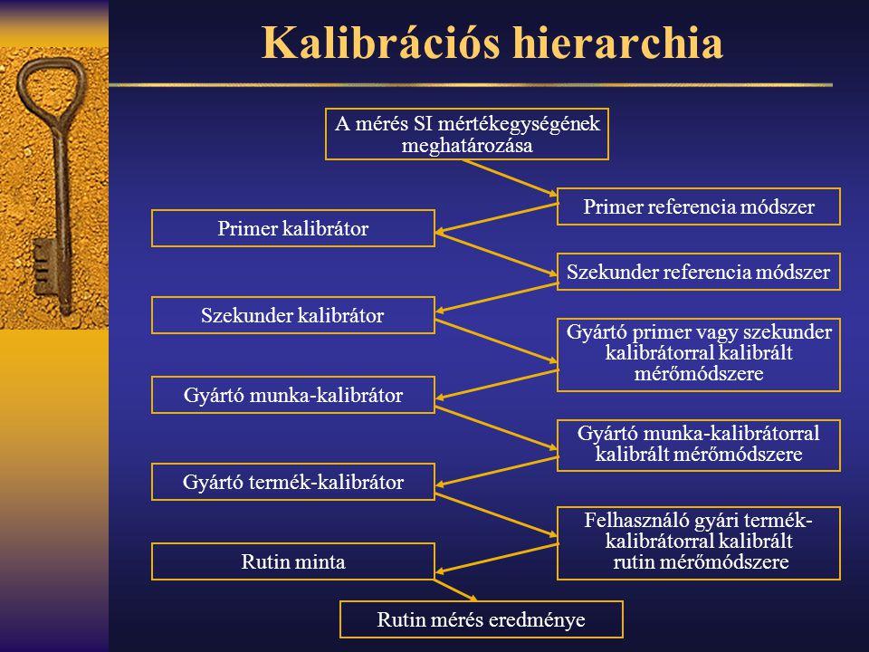 Kalibrációs hierarchia