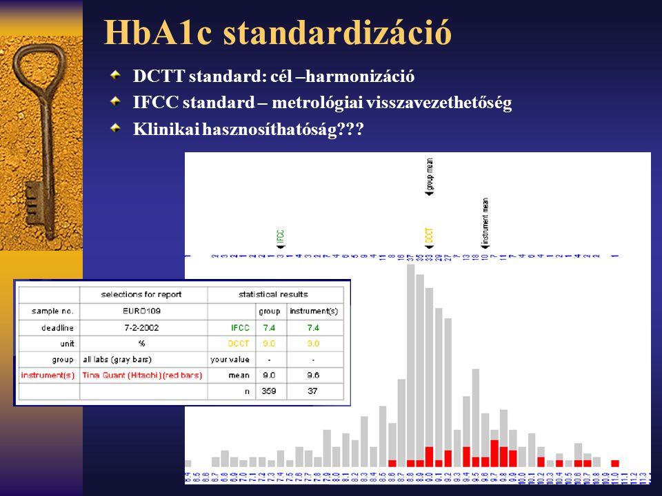HbA1c standardizáció DCTT standard: cél –harmonizáció