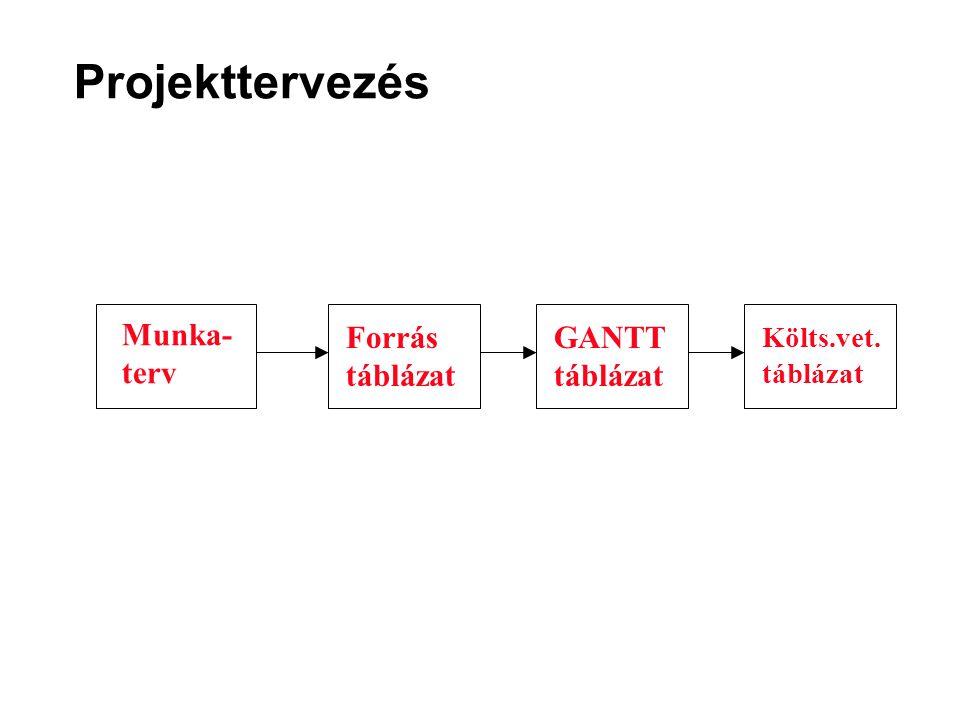 Projekttervezés Munka- terv Forrás táblázat GANTT táblázat Költs.vet.