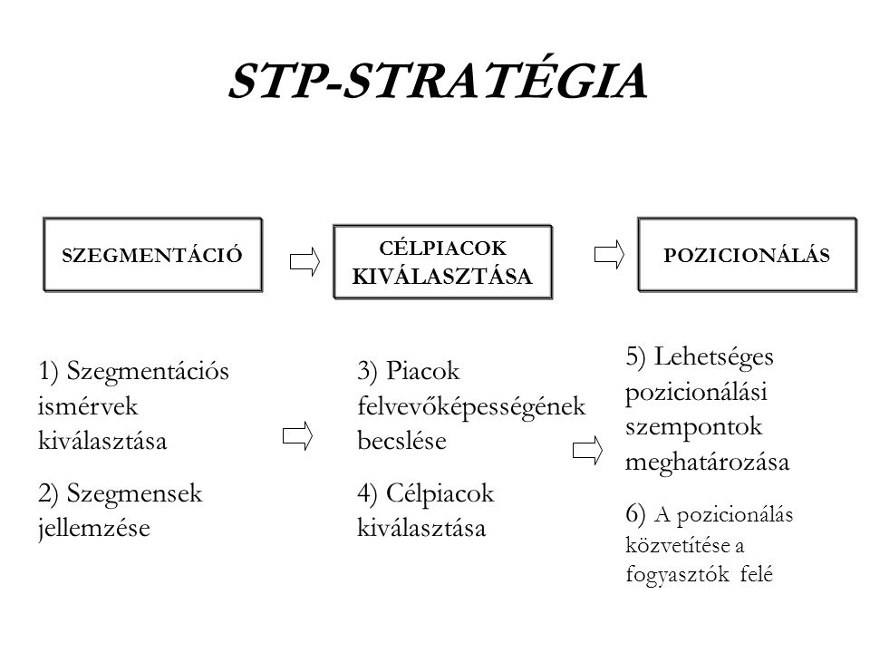 STP-STRATÉGIA 5) Lehetséges pozicionálási szempontok meghatározása