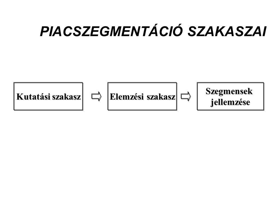 PIACSZEGMENTÁCIÓ SZAKASZAI