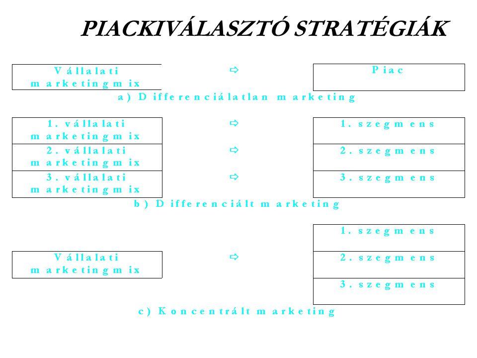 PIACKIVÁLASZTÓ STRATÉGIÁK