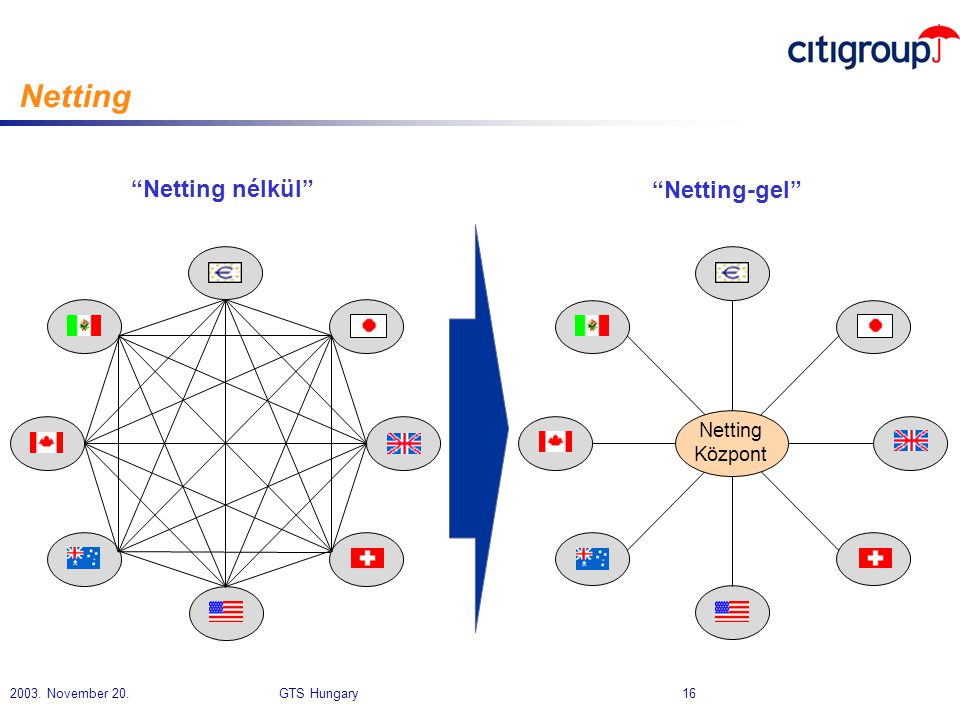 Netting Netting nélkül Netting-gel Netting Központ