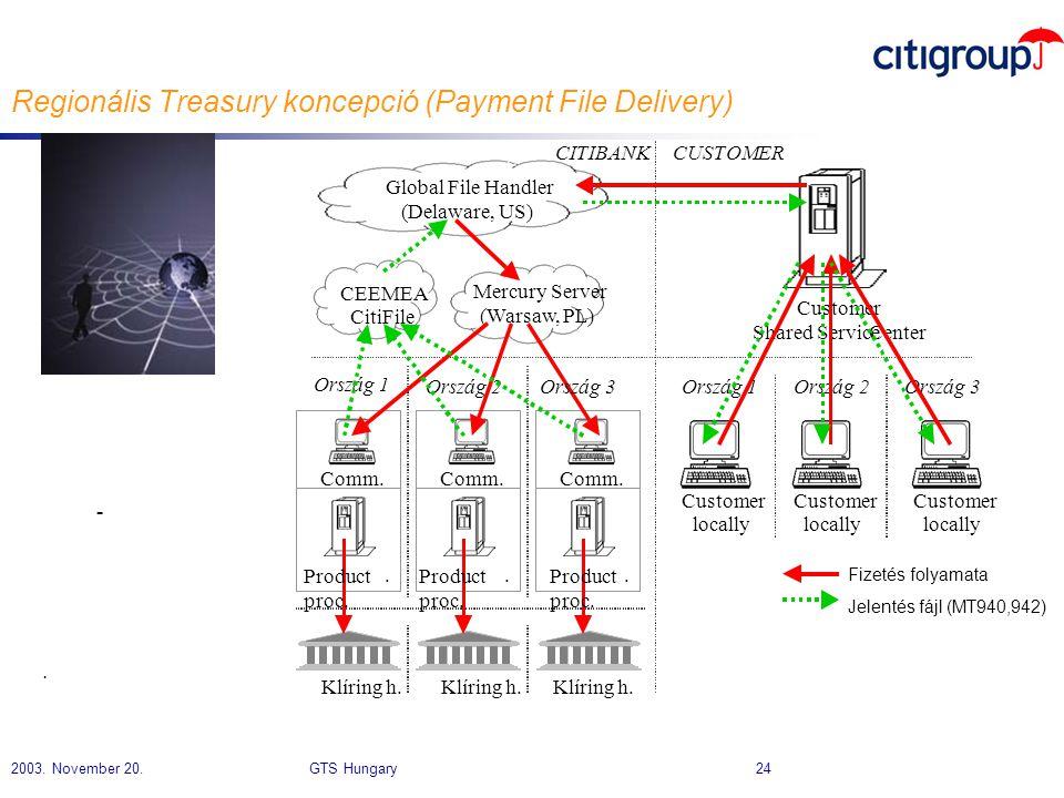 Regionális Treasury koncepció (Payment File Delivery)