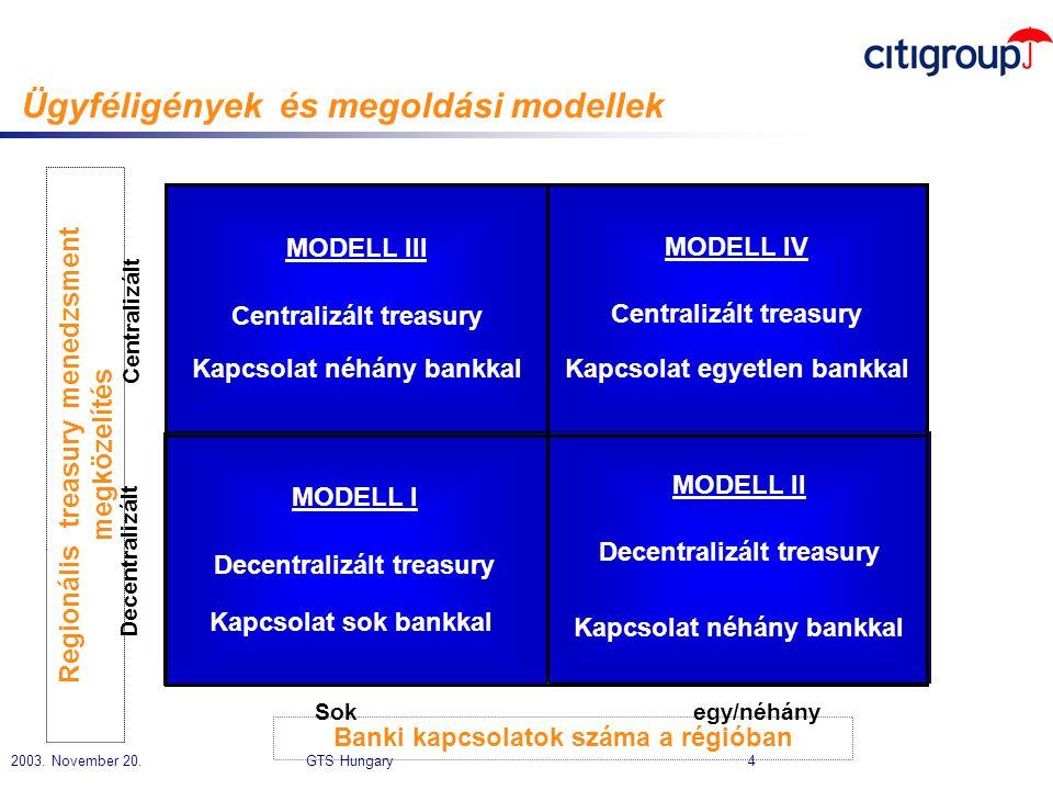 Ügyféligények és megoldási modellek