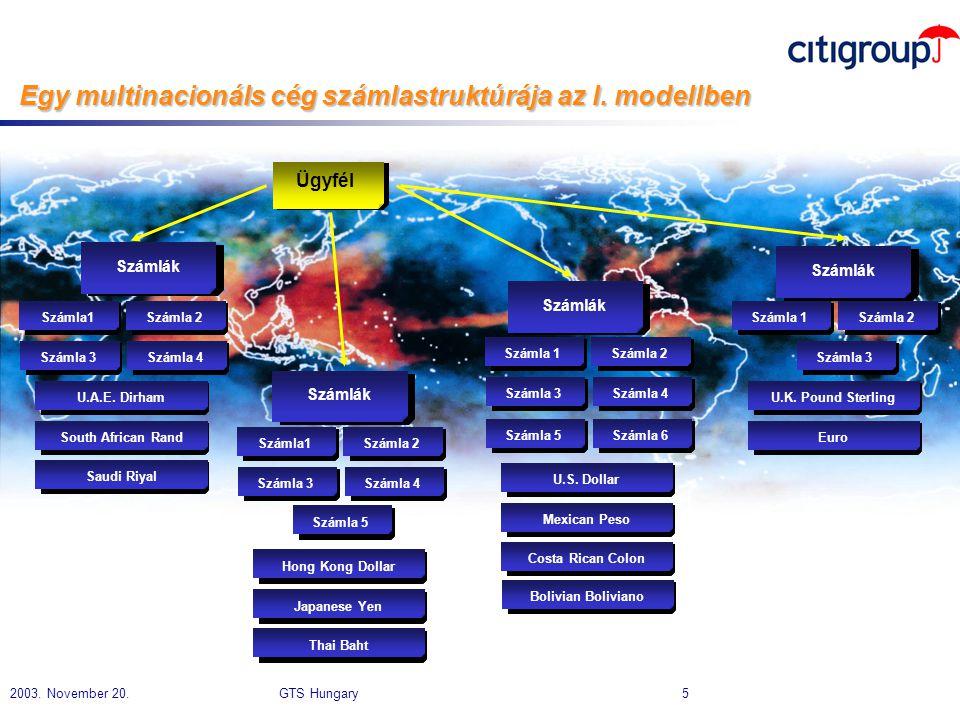 Egy multinacionáls cég számlastruktúrája az I. modellben