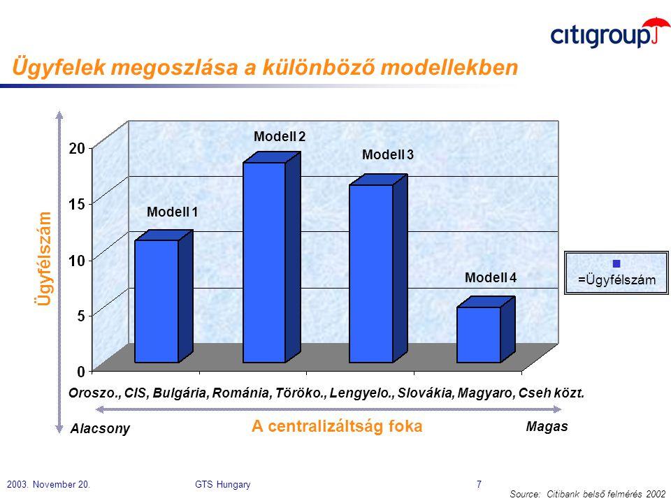 Ügyfelek megoszlása a különböző modellekben