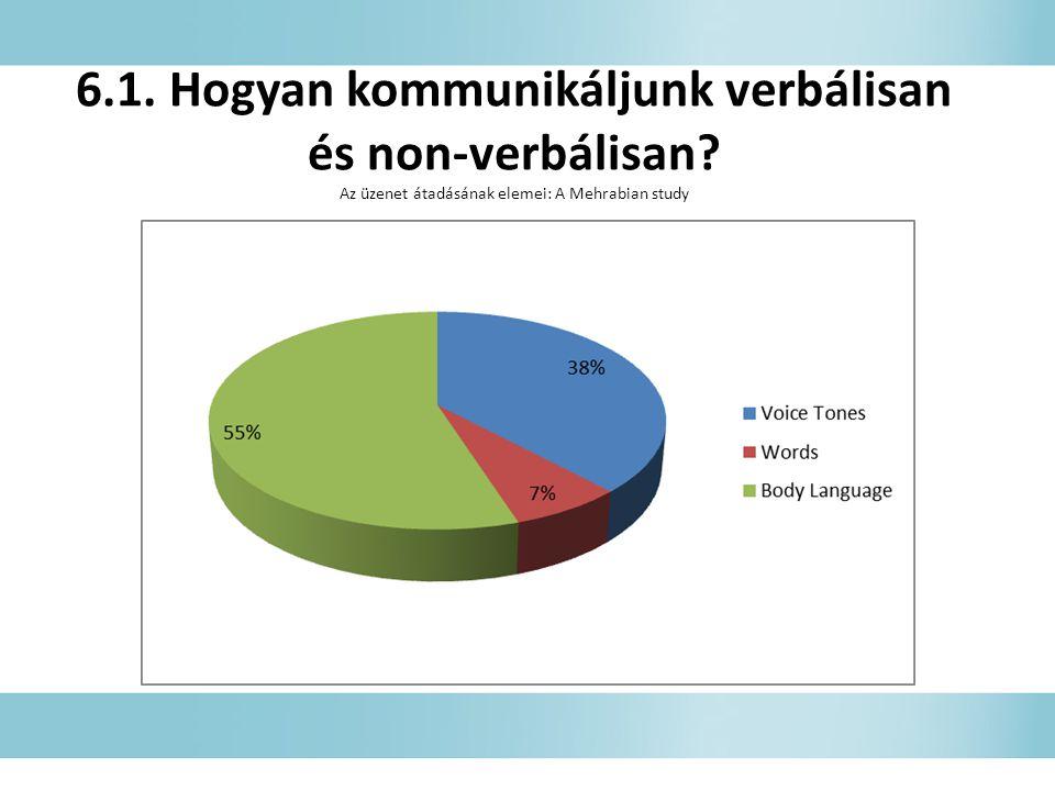 6. 1. Hogyan kommunikáljunk verbálisan és non-verbálisan