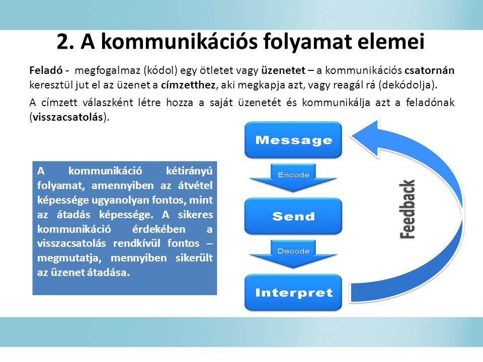 2. A kommunikációs folyamat elemei