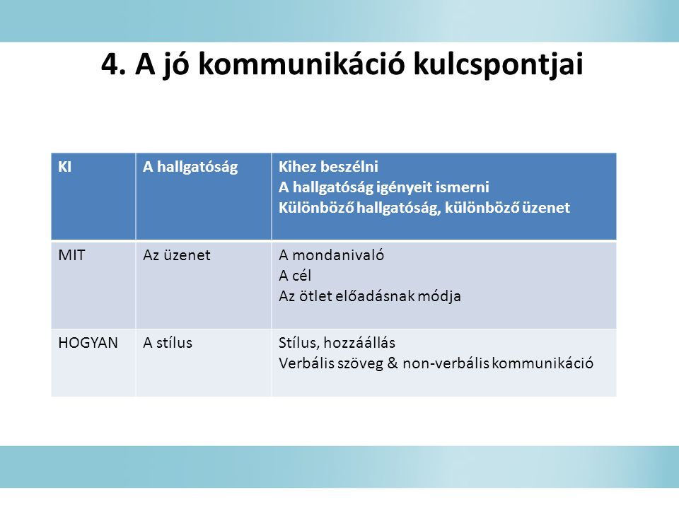 4. A jó kommunikáció kulcspontjai