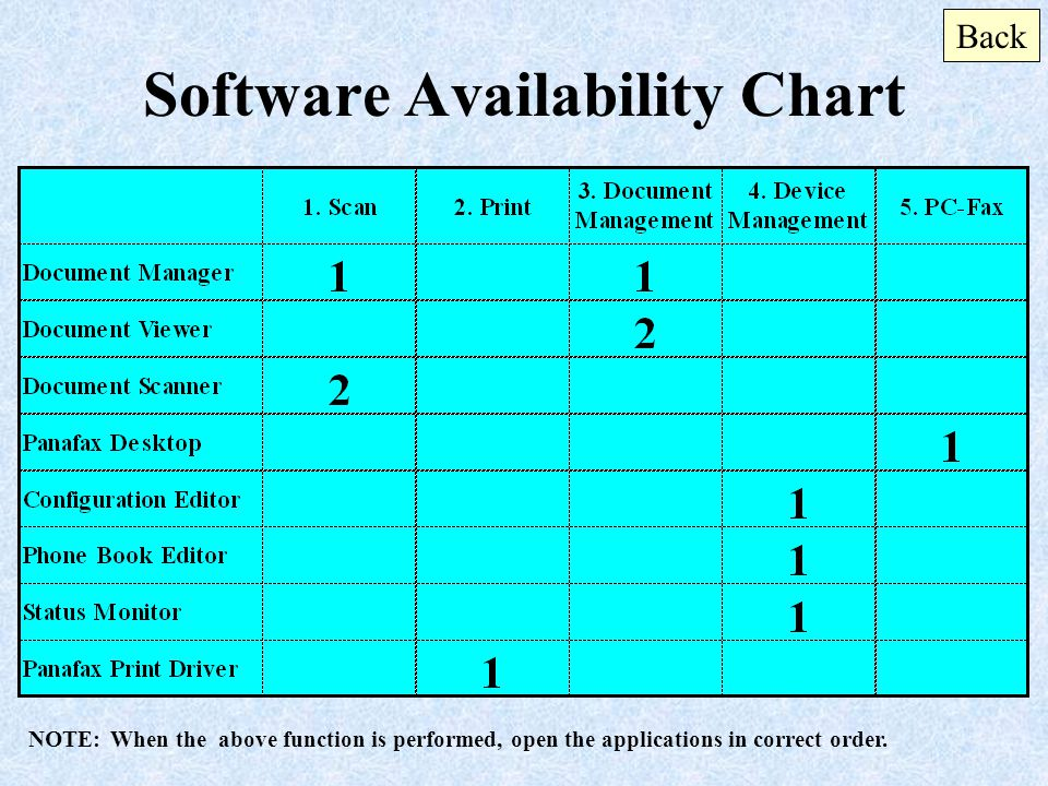 Software Availability Chart