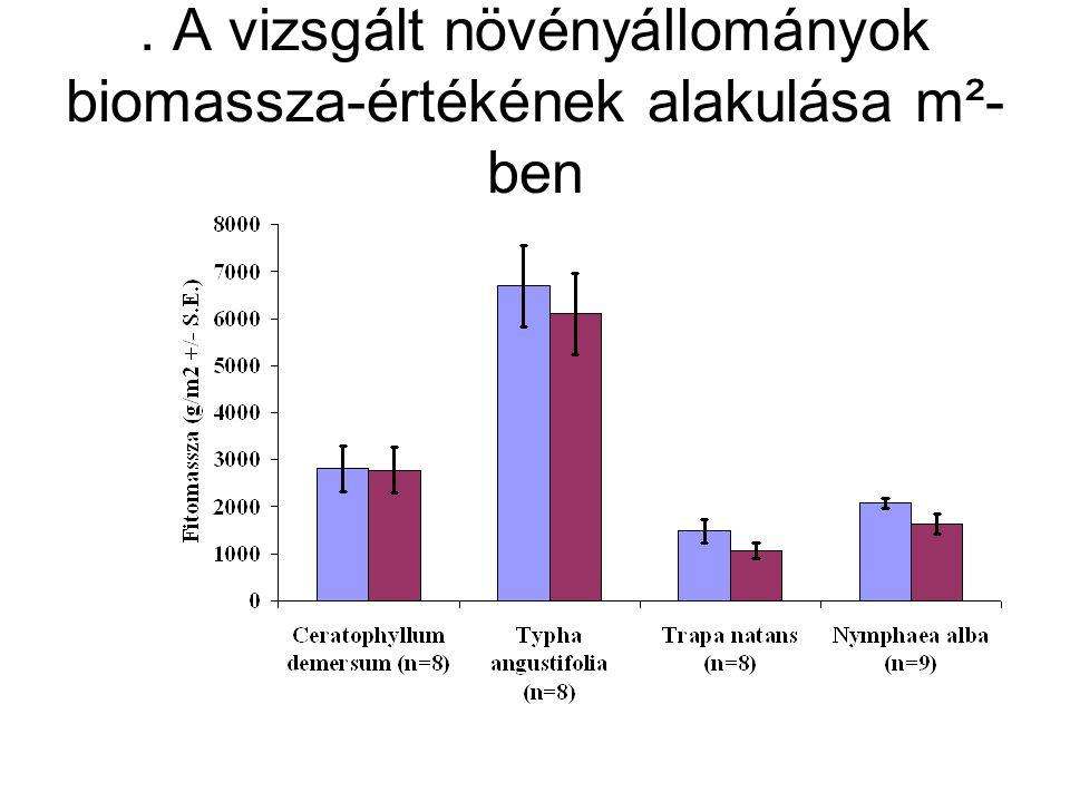 . A vizsgált növényállományok biomassza-értékének alakulása m²-ben
