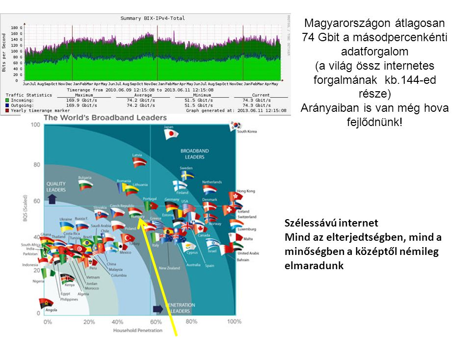 Magyarországon átlagosan 74 Gbit a másodpercenkénti adatforgalom