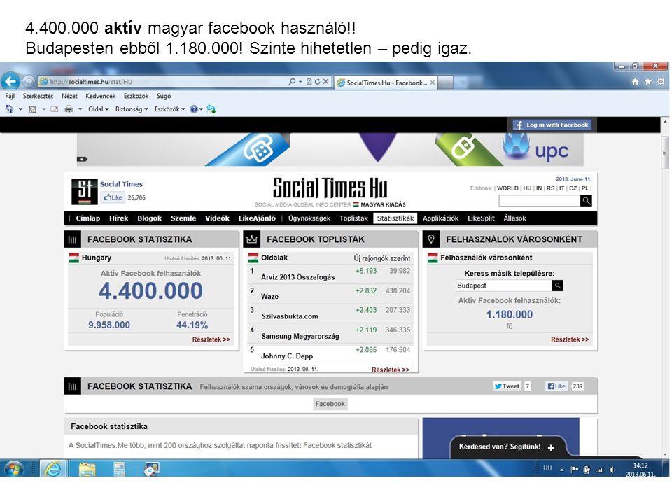 4.400.000 aktív magyar facebook használó!!
