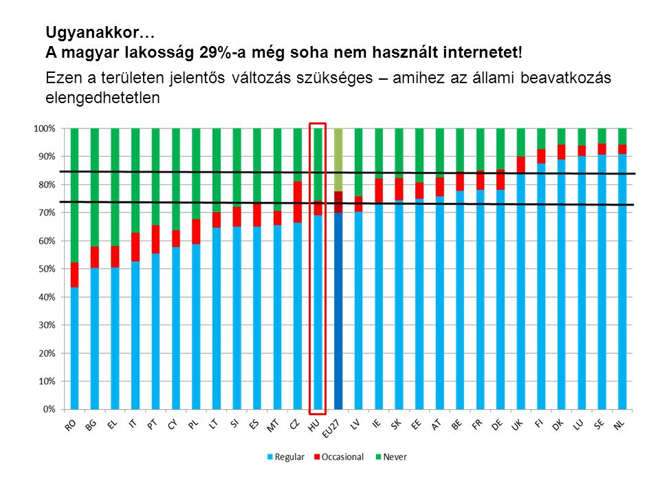 Ugyanakkor… A magyar lakosság 29%-a még soha nem használt internetet!