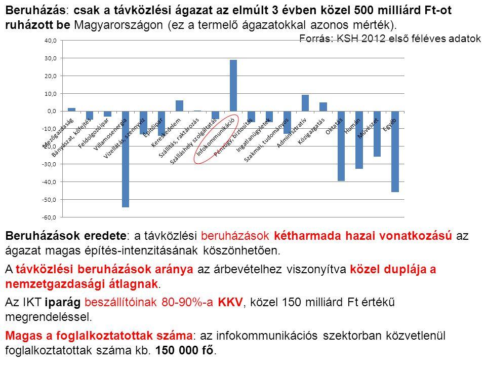 Beruházás: csak a távközlési ágazat az elmúlt 3 évben közel 500 milliárd Ft-ot ruházott be Magyarországon (ez a termelő ágazatokkal azonos mérték).