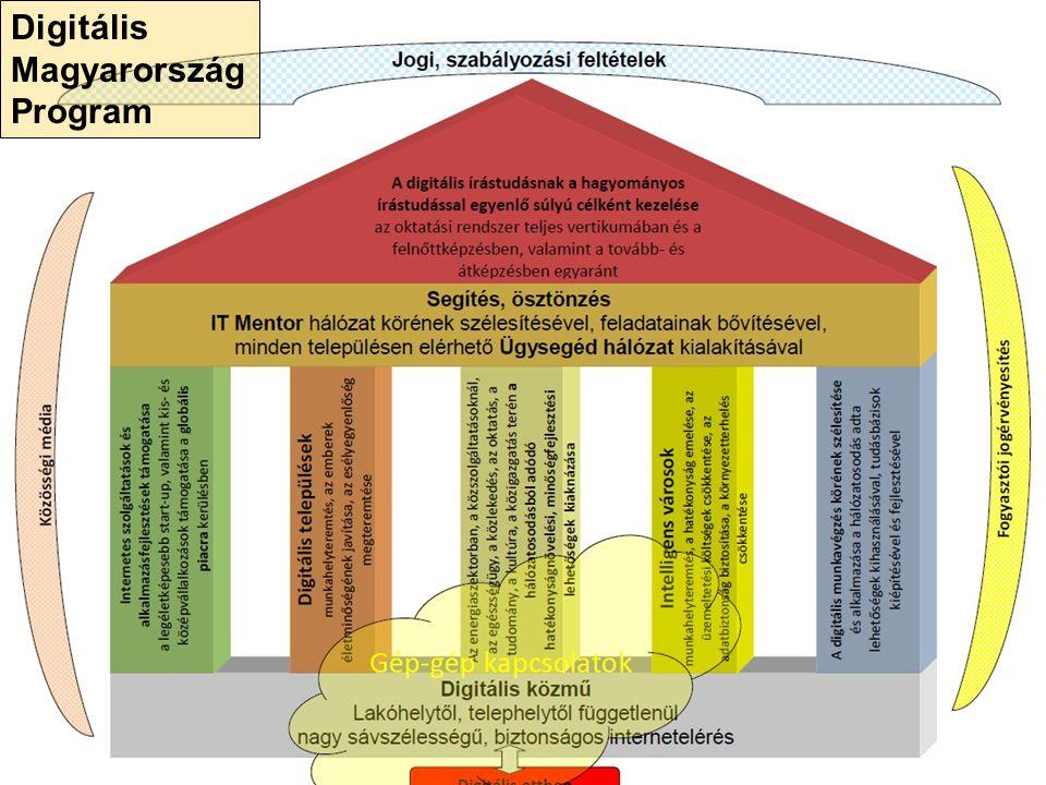 Digitális Magyarország Program