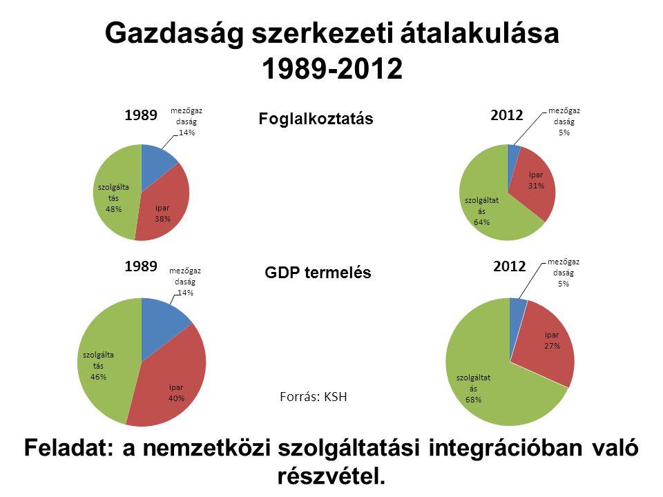 Gazdaság szerkezeti átalakulása 1989-2012