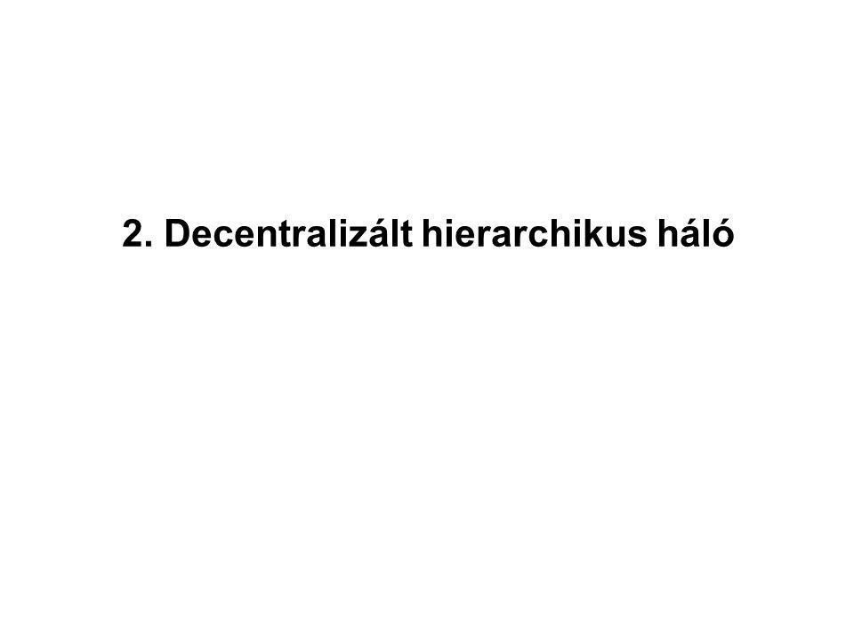 2. Decentralizált hierarchikus háló